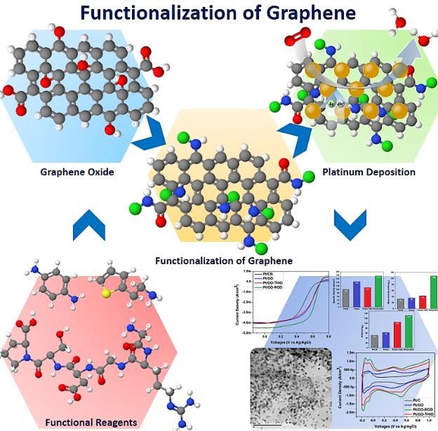 Functionalization of Graphene